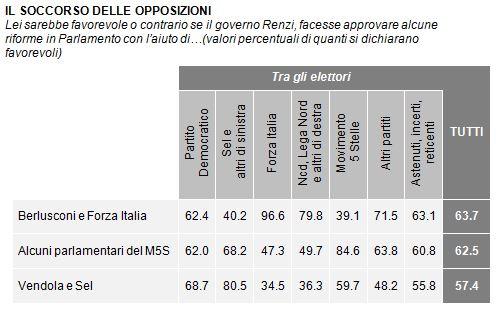 Sondaggio Demos per La Repubblica, alleanze di Governo con l'opposizione.