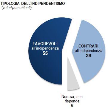 Sondaggio Demos per La repubblica, indipendenza del Veneto.