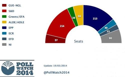 sondaggio elezioni europee seggi