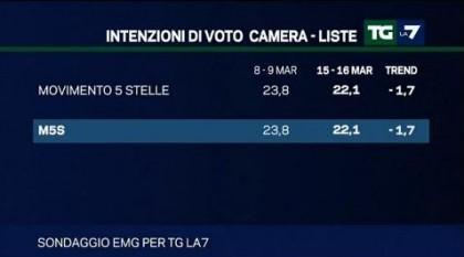 sondaggio emg tg la7 m5s