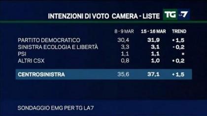 sondaggio emg tg la7 pd