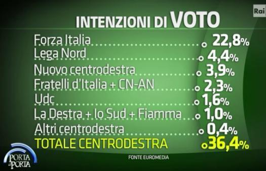 Sondaggio Euromedia, intenzioni di voto ai partiti.