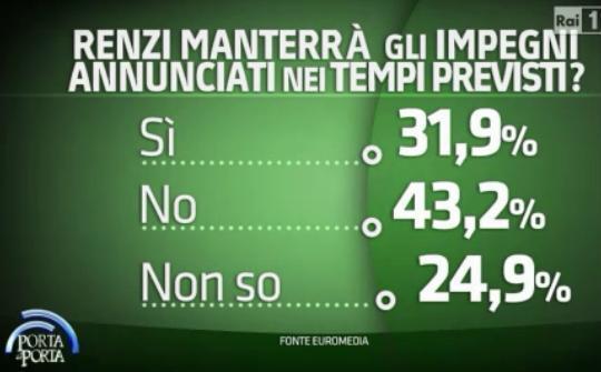 Sondaggio Euromedia, probabilità che Renzi mantenga gli impegni presi.