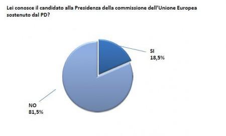 sondaggio europa pd pse 6