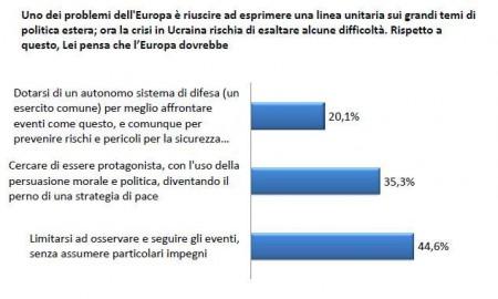 sondaggio europa pd pse