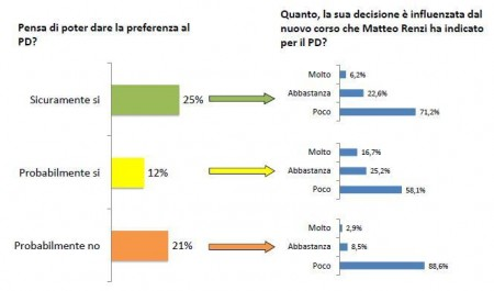 sondaggio europa pd pse 6 voto