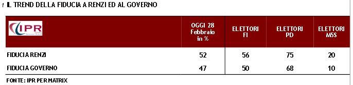 Sondaggio Ipr per Matrix, fiducia in Renzi e nel Governo.
