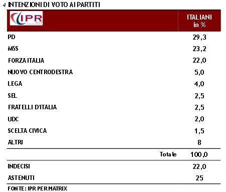 Sondaggio Ipr per Matrix, intenzioni di voto ai partiti.