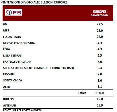 Sondaggio Ipr per Porta a Porta, intenzioni di voto per le Europee.
