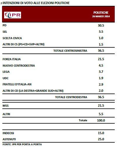Sondaggio Ipr per Porta a Porta, intenzioni di voto per le politiche.
