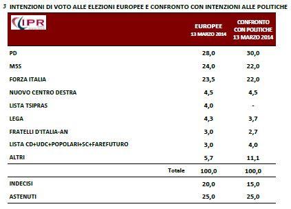 Sondaggio Ipr per Porta a Porta, intenzioni di voto per le europee 2014 e per le politiche.
