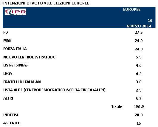 Sondaggio Ipr per Tg3, intenzioni di voto alel elezioni europee.