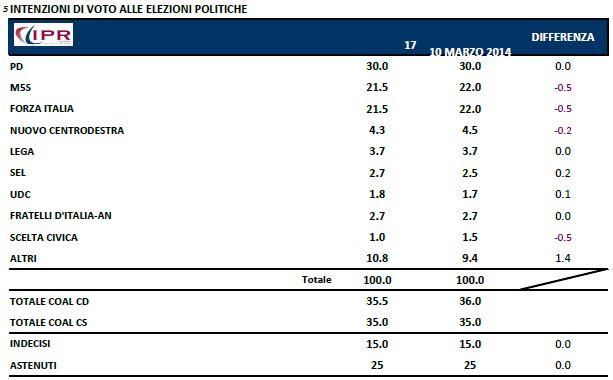 Sondaggio Ipr per Tg3, intenzioni di voto per le politiche.