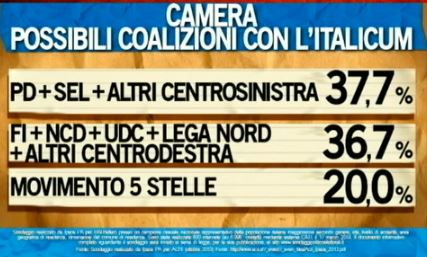 Sondaggio Ipsos per Ballarò, voto alle coalizioni.