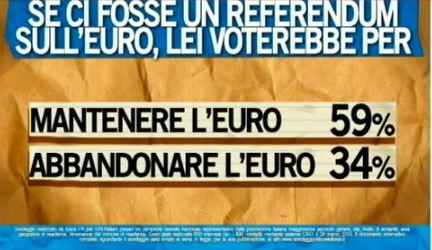 Sondaggio Ipsos per Ballarò, gli Italiani e l'Euro.