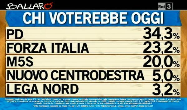 Sondaggio Ipsos per Ballarò, voto ai partiti.