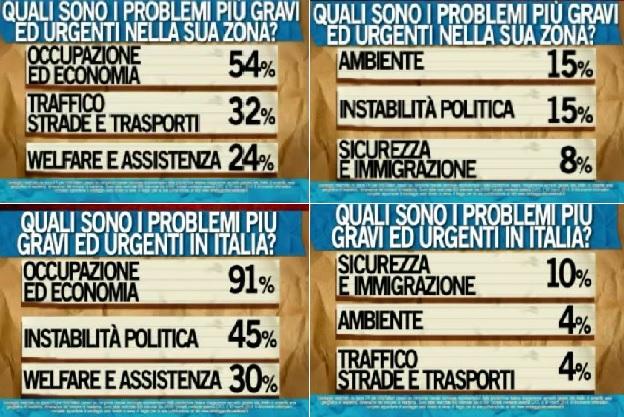 Sondaggio Ipsos per Ballarò, percezione dei problemi dell'Italia e della propria zona.