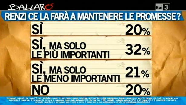 Sondaggio Ipsos per Ballarò, promesse di Renzi.