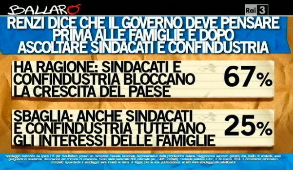 Sondaggio Ipsos per Ballarò, Renzi e i sindacati.