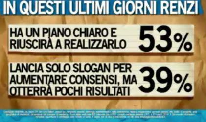 Sondaggio Ipsos per Ballarò, opinioni su Renzi.