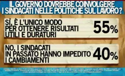 Sondaggio Ipsos per Ballarò, sindacati e politiche sul lavoro.