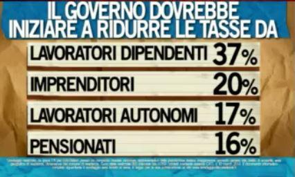Sondaggio Ipsos per Ballarò, riduzione delle tasse.
