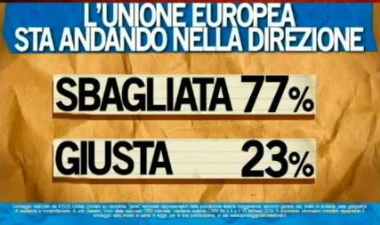 Sondaggio Ipsos per Ballarò, direzione dell'Unione Europea.