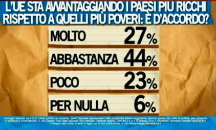 Sondaggio Ipsos per Ballarò, Ue avvantaggia i Paesi più ricchi?