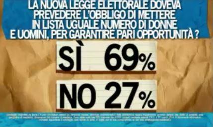 Sondaggio Ipsos per Ballarò, quote di genere.