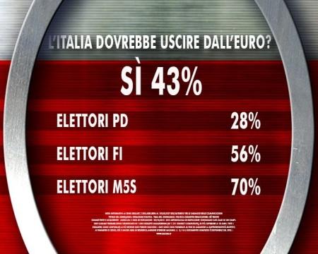 sondaggio ixé agorà euro
