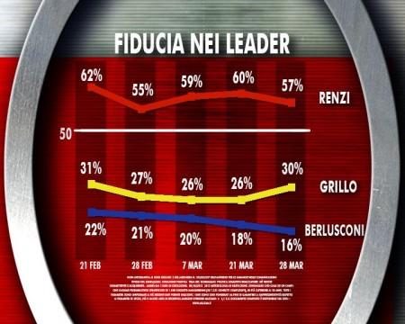 sondaggio ixé agorà fiducia leader