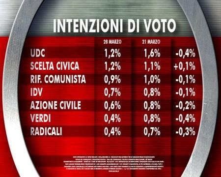 sondaggio ixé agorà intenzioni di voto