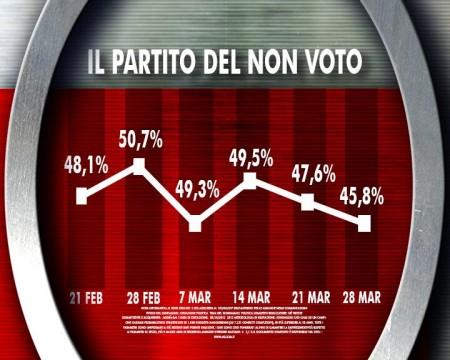 sondaggio ixé agorà intenzioni di voto elezioni europee