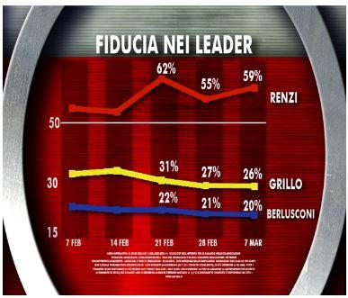 Sondaggio Ixè per Agorà, fiducia nei leader politici.