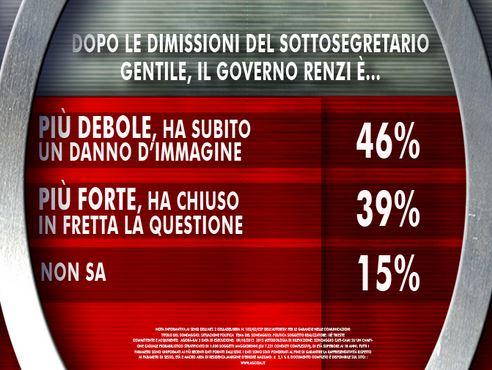 Sondaggio Ixè per Agorà, dimissioni di Gentile.