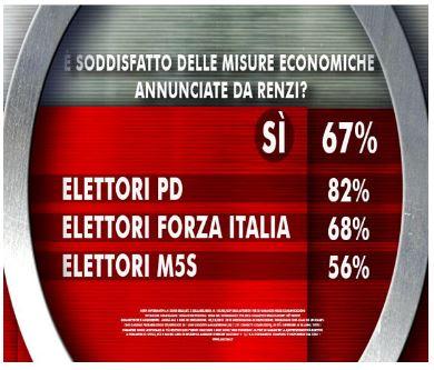 Sondaggio Ixè per Agorà, Renzi e l'economia.