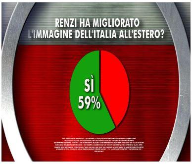 Sondaggio Ixè per Agorà, Renzi al'estero.