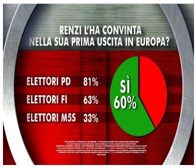 Sondaggio Ixè per Agorà, Renzi all'estero.