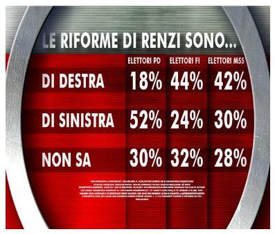 Sondaggio Ixè per Agorà, riforme di Renzi.
