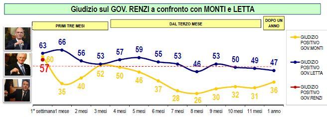 Sondaggio Lorien, fiducia nel Governo Renzi e nei Governi Monti e Letta.