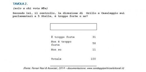 sondaggio libero m5s