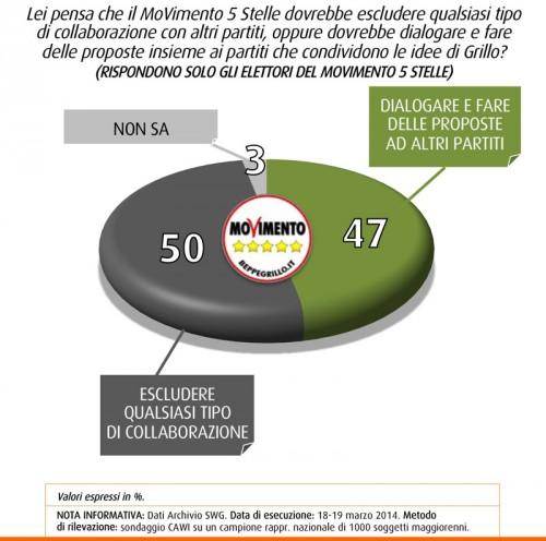 sondaggio swg m5s