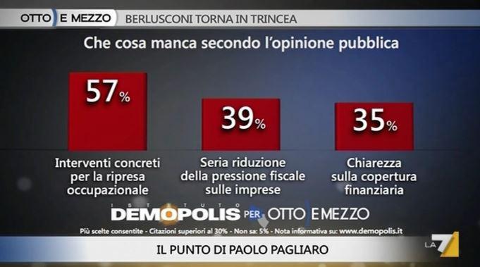 Sondaggio Demopolis per Ottoemezzo, cosa manca nel piano di Renzi.
