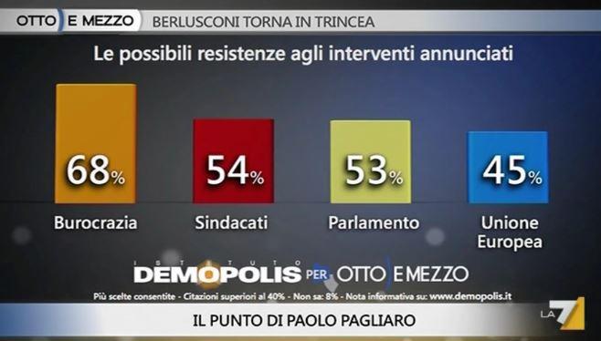 Sondaggio Demopolis per Ottoemezzo, possibili ostacoli per Renzi.