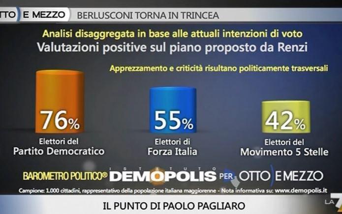 Sondaggio Demopolis per Ottoemezzo, gradimento del piano di Renzi tra i diversi elettorati.