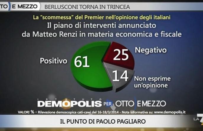 Sondaggio Demopolis per Ottoemezzo, giudizio sul piano di Renzi.