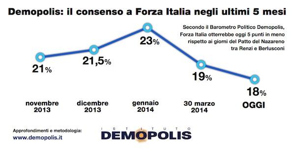 Sondaggio Demopolis per l'Espresso, consenso a Forza Italia.