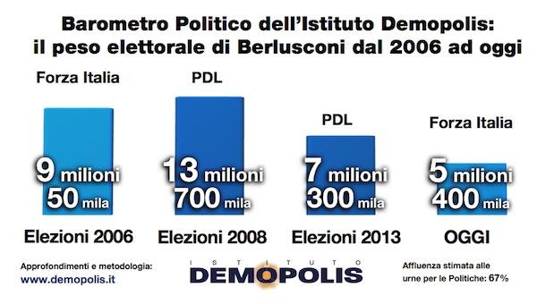 Sondaggio Demopolis, consenso a Forza Italia.