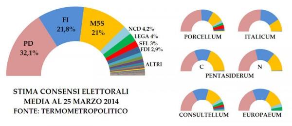 leggi elettorali 2014