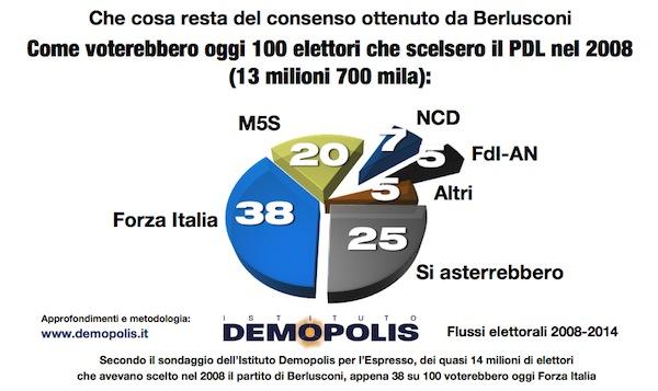 Sondaggio Demopolis, spostamento del consenso a Forza Italia tra il 2008 e oggi.